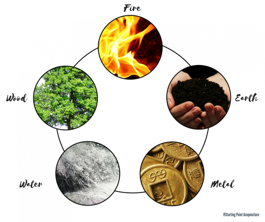 What Foods To Eat For Wood Chinese Elements